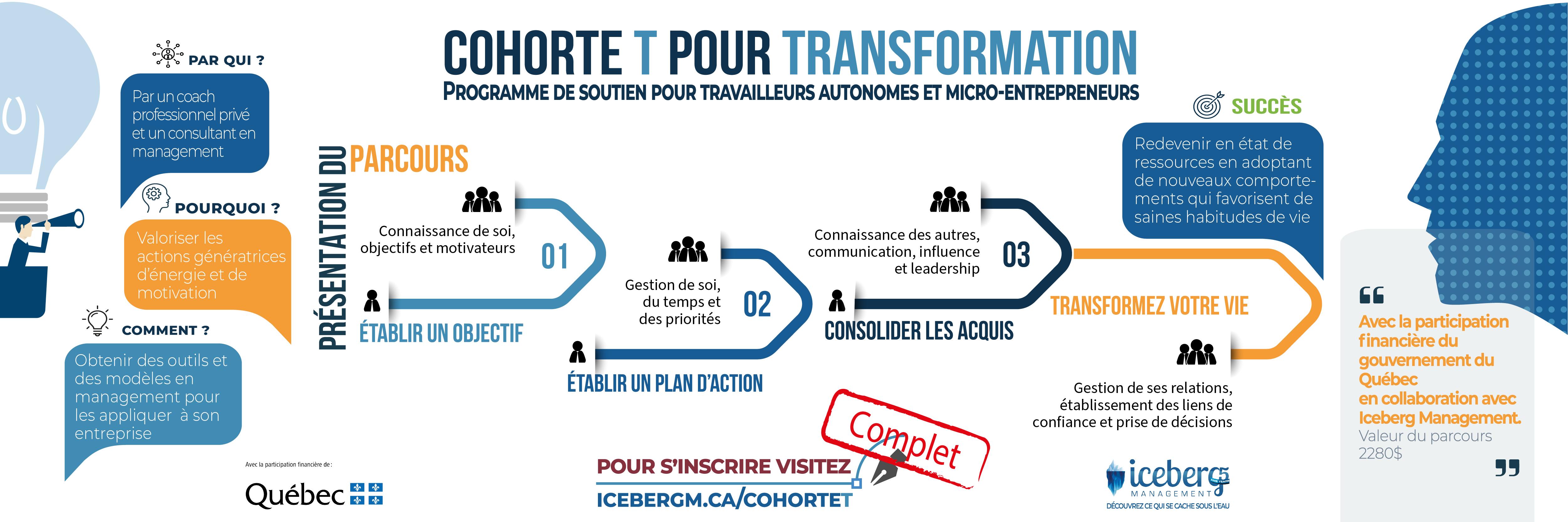 Cohorte T pour Transformation